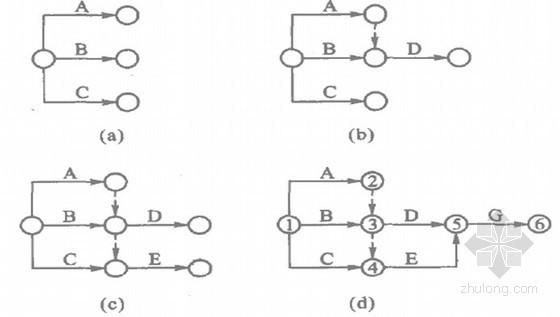 双代号网络图的绘制方法(PPT)