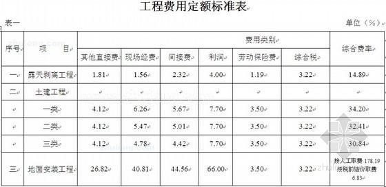 [内蒙]煤矿改扩建初步设计概算书实例(2009-09)