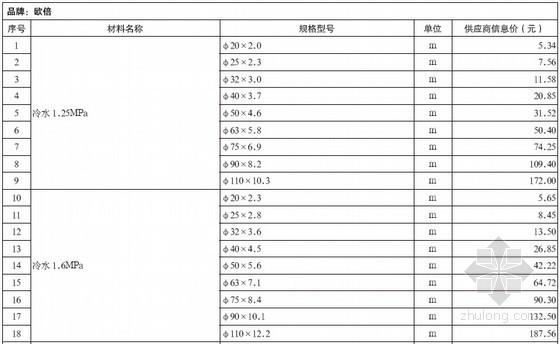 [重庆]2012年4月造价信息材料价格信息