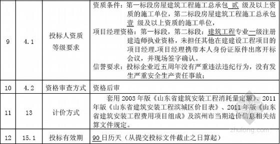 [山东]住宅楼工程施工招标文件(2012)