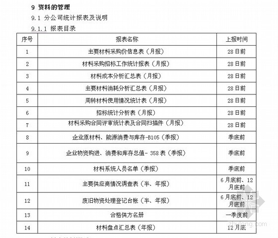 建筑公司材料管理规定及材料管理表格
