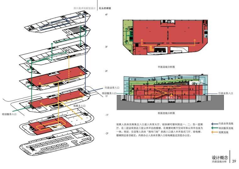[四川]精品美术馆建筑方案设计(CAD+文本+PPT).-内部流线分析