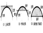 拱桥施工(PPT总结简单介绍)
