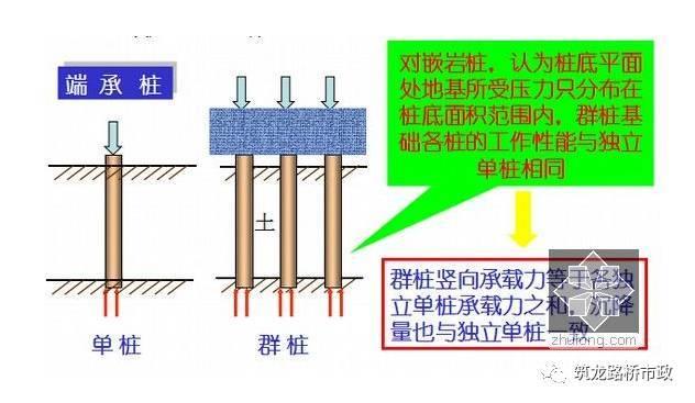 公路桥梁常见的桩基施工技术,一步步都给你列出来了。