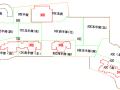 超大规模城市综合体钢筋工程施工方案(框架剪力墙结构)