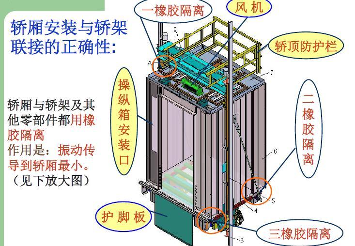 建筑工程电扶梯安装培训精华讲义(290页,图片丰富)_10