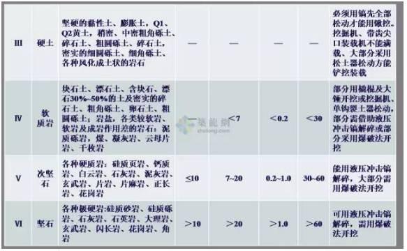 工程勘察中常用岩土工程参数及选用_18