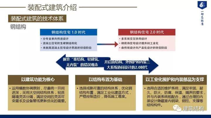 装配式建筑发展情况及技术标准介绍_7
