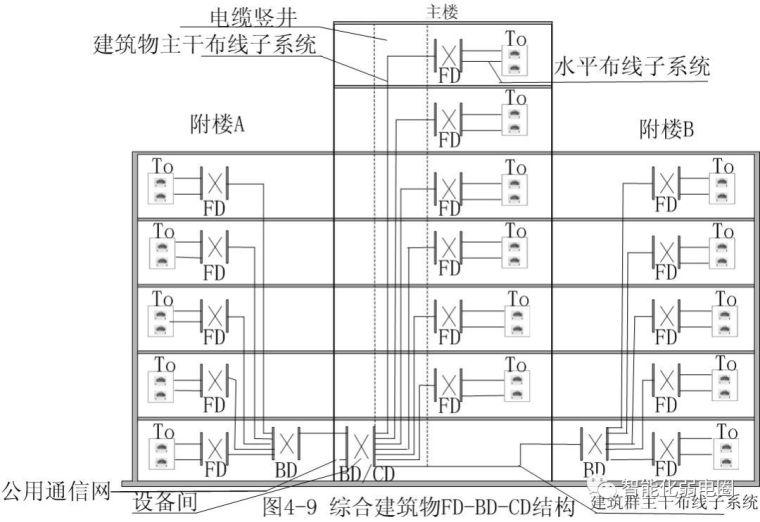 拒做弱电小白—最全智能化弱电系统拓扑图_7