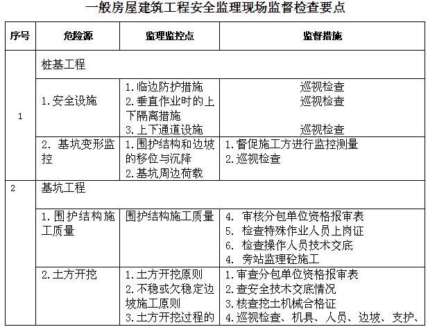 建设工程监理资料范本大全(442页,图文丰富)_8