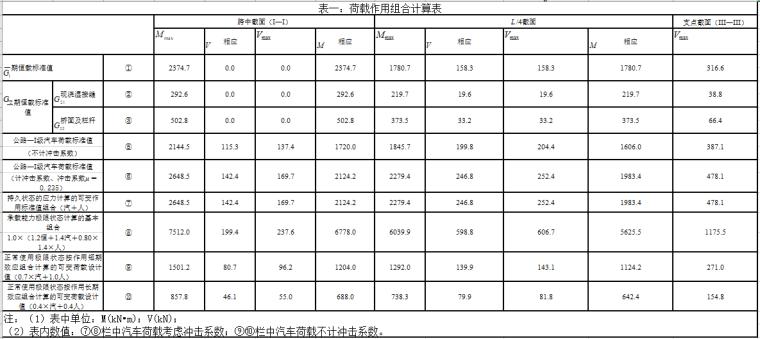 全预应力混凝土T梁设计计算表格(excel)