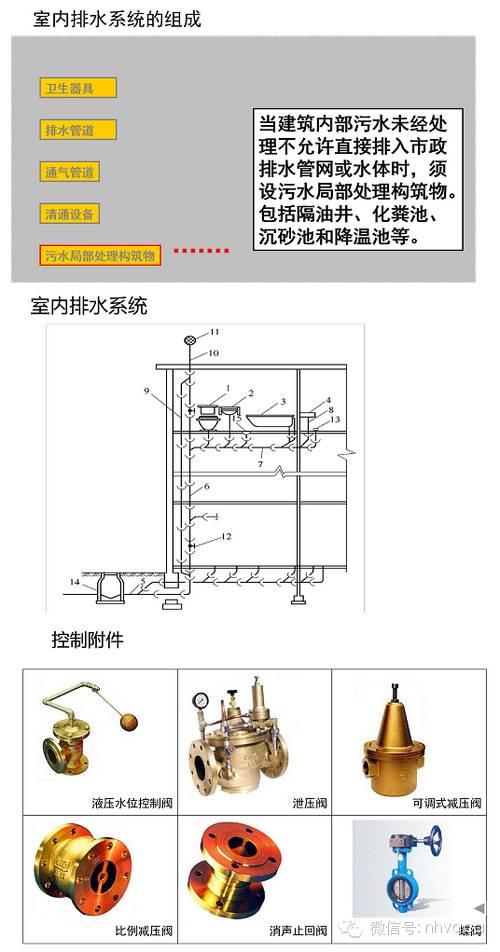 给排水、消防与热水系统图文简介_19