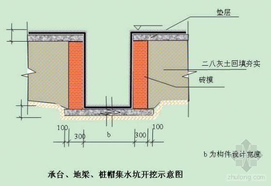 武汉某多层短肢剪力墙住宅群施工组织设计