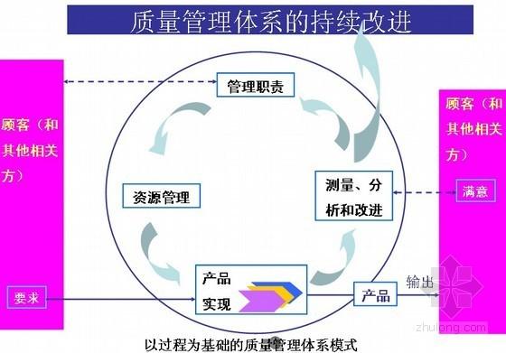 建设公司综合管理体系讲解