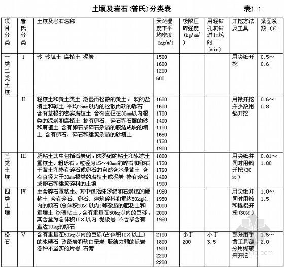 [深圳]土建工程预算定额套价规范