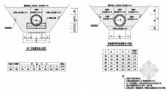 市政道路工程管基横断面节点详图设计