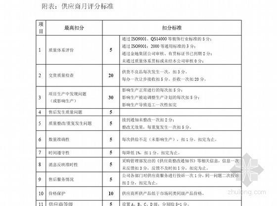 [标杆]房地产集团战略供应商管理流程(表格全面)166页