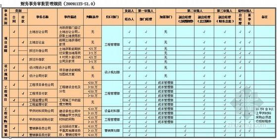 [杭州]房地产公司管理制度汇编117页(表格丰富)