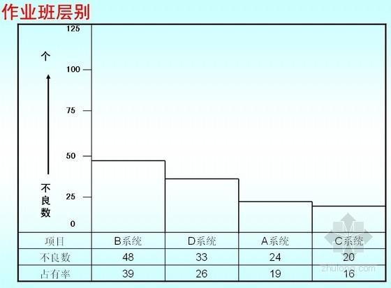 QC七大手法层别法与检查表编制技巧