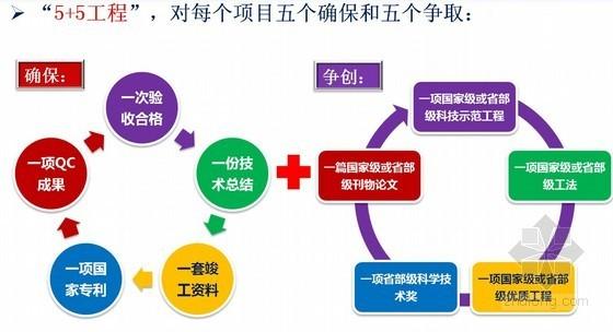 建筑工程项目技术质量管理(中建)