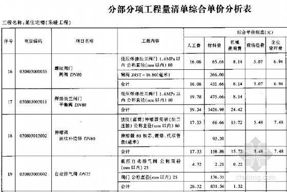 [北京]住宅楼采暖工程量清单计价实例(全套)-分部分项工程量清单综合单价分析表