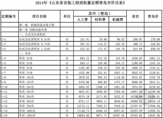 [最新]山东省青岛安装工程消耗量定额价目表(2014年)
