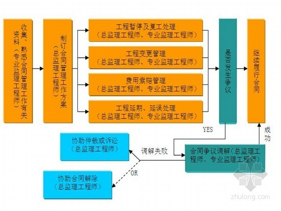 [湖南]高层商品住宅工程监理规划(流程图 表格)