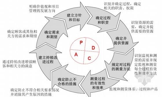 工程建设企业项目管理标准化构建及优化整合