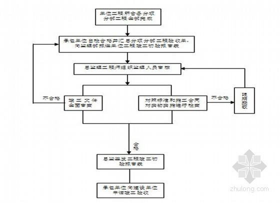 [云南]小高层及别墅工程监理规划(流程图)