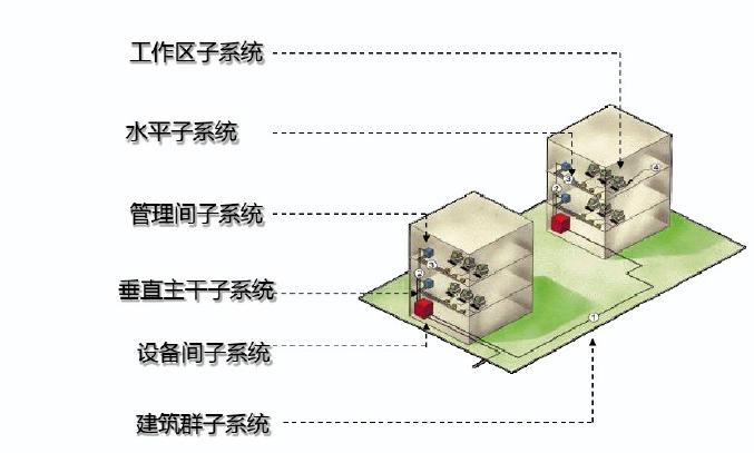 五星级大酒店全系统弱电智能化设计方案(含18个系统)_1