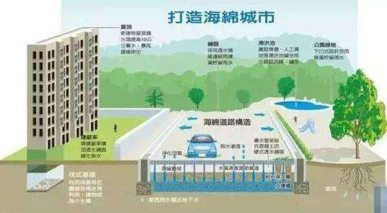 住建部发布海绵城市、地下综合管廊投资估算指标,12月1日起执行