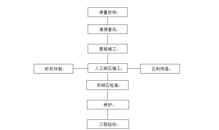 主坝加固工程工程分部工程施工工法