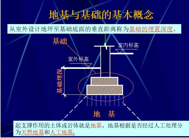 基础施工图识读与钢筋工程量计算_2