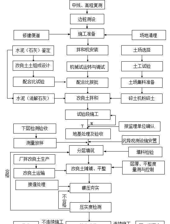 路基工程施工作业指导书(109页,14项)