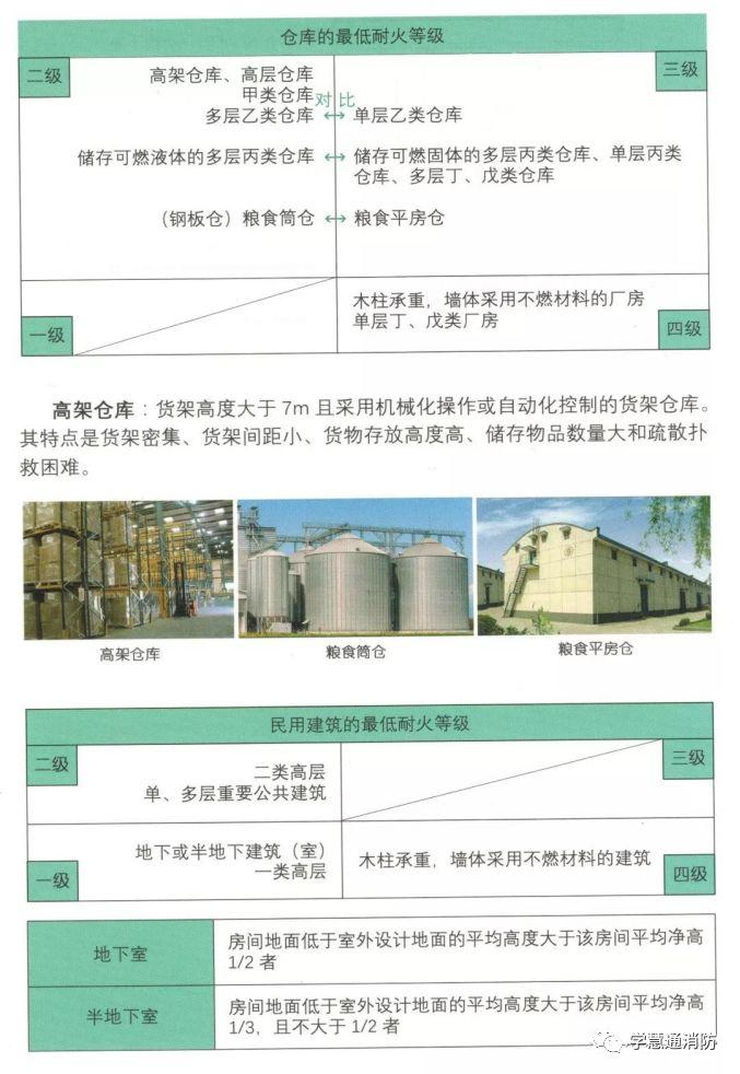 建筑分类及对应的最低耐火等级要求图文解析_6