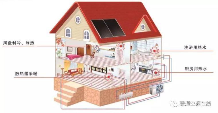 变频技术在热泵采暖水系统中的应用