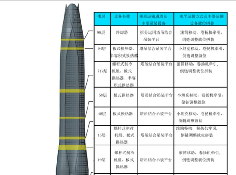 天津市滨海新区某港资地标性金融中心大型设备吊装方案