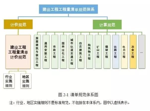 住建部|定额清单规范体系、定额命名和编制规则大调整 - dss.2005 - dss.2005 欢迎您