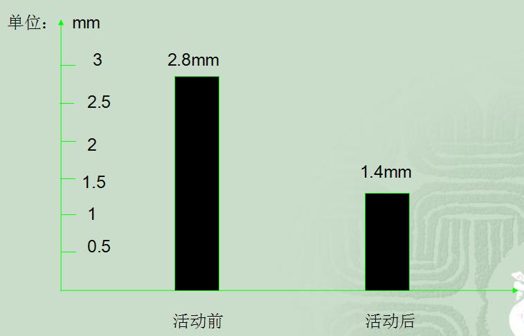隧道二衬施工质量控制QC成果_3