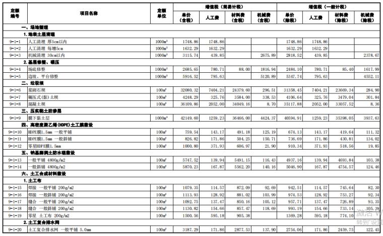 【山东】省市政工程价目表(2018年3月勘误)_6