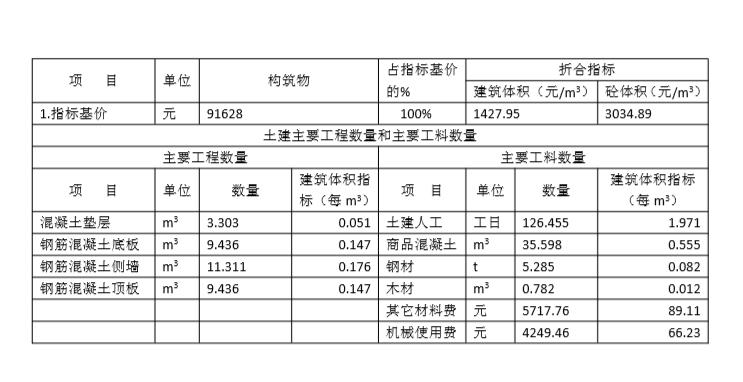 管廊造价估算(实例超全表)_3