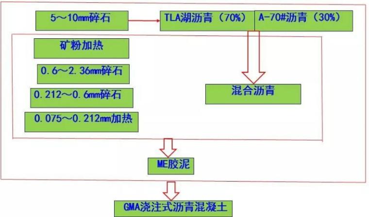 GMA浇注式沥青混凝土生产工艺流程图