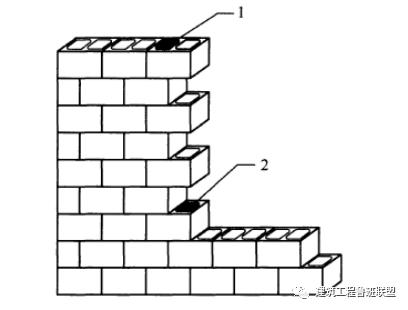 实例解析砌体工程的施工工艺流程及做法,没干过的也看会了!_30