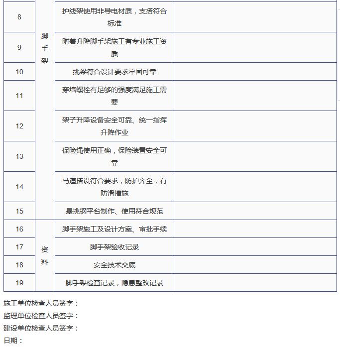 建筑施工单位节后复工10个安全检查表_9