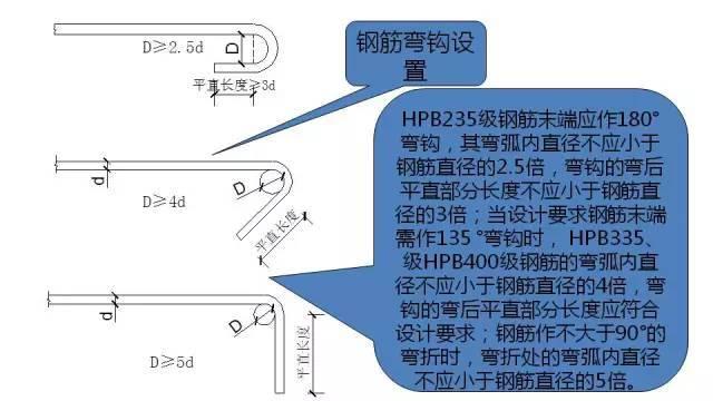 图文解读建筑工程各专业施工细部节点优秀做法_38