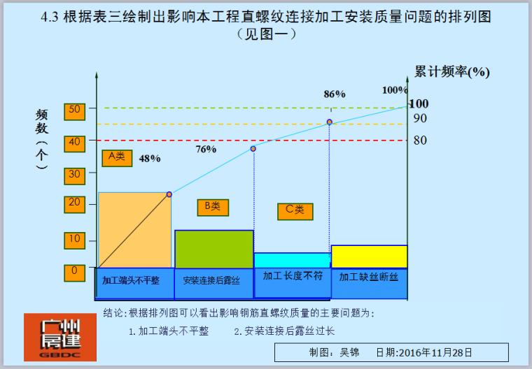 提升钢筋直螺纹连接合格率(PPT)
