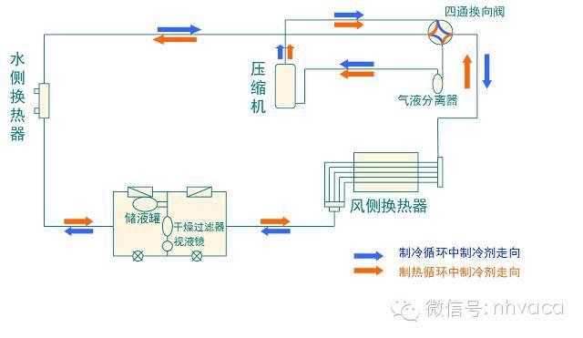 全面简析风冷模块机组(原理、结构、热回收及安装要点)