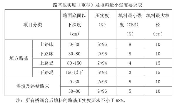 路桥工程各种施工作业指导书(共计196页)_3