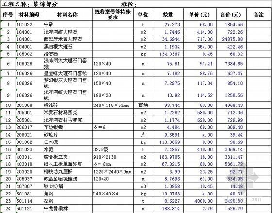 [江苏]住宅楼精装修工程清单报价实例(2012)