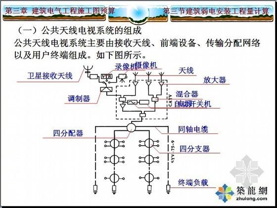 智能化建筑弱电工程预算培训讲义